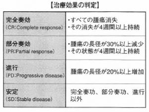 肺がんの治療効果の判定基準